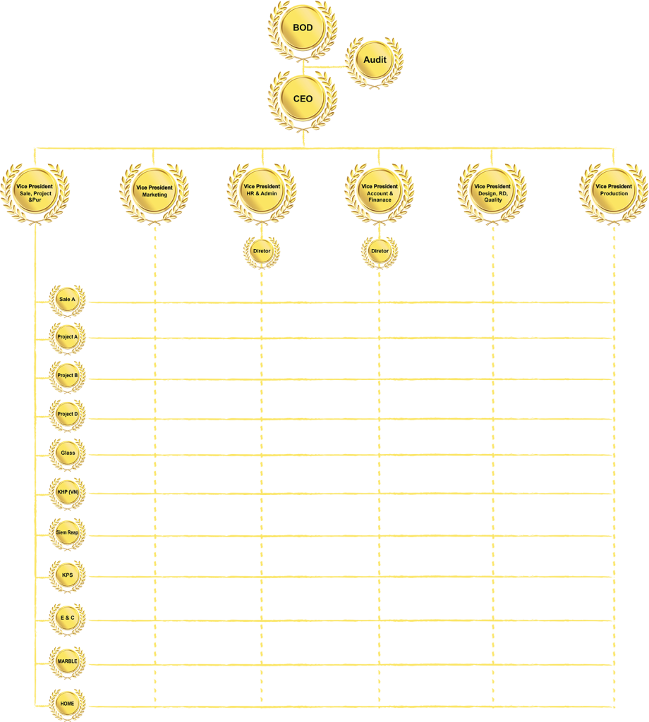 structure-of-company